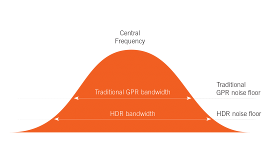 Guidleine Geo MALÅ MIRA HDR bell curve w arrows